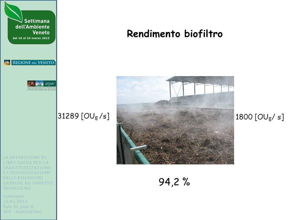 Rendimento biofiltro 94,2 % 31289 [OUE /s] 1800 [OUE/ s]